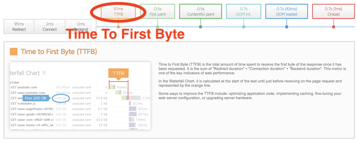 Speed Test - HappyThemes Time to First Byte