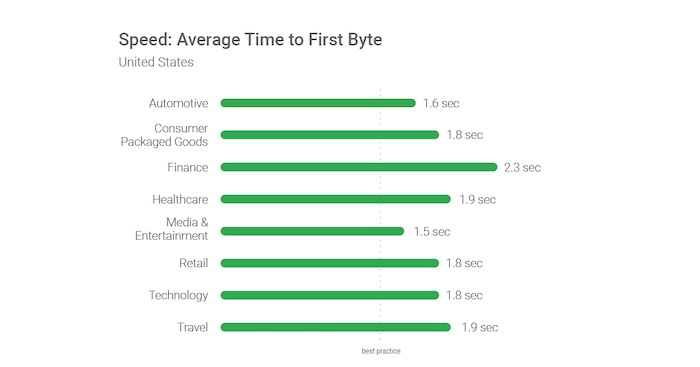 Google Average Time to First Byte
